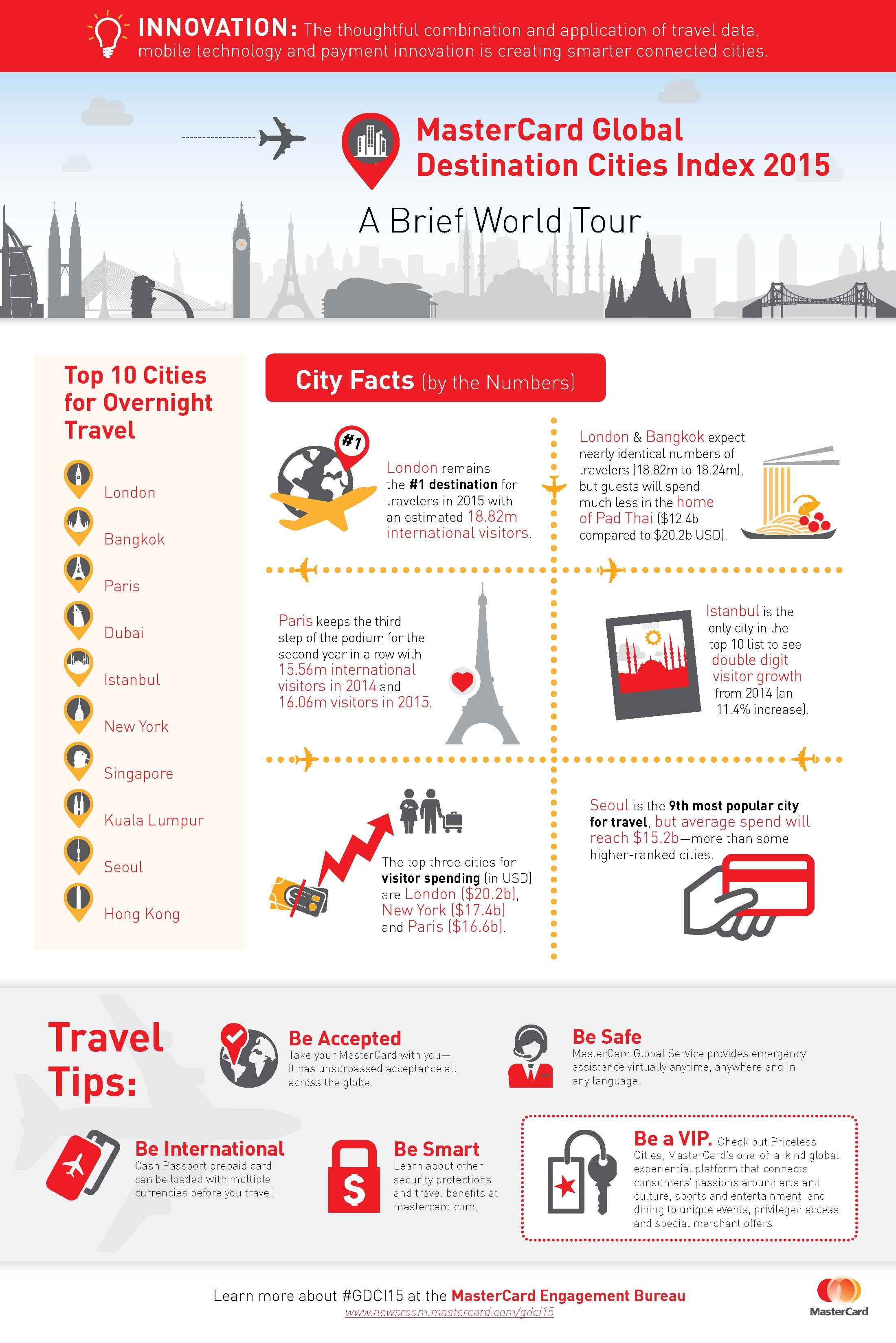 2015 Global Destination Cities Index